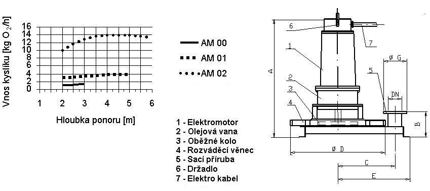 AM aerátor schema